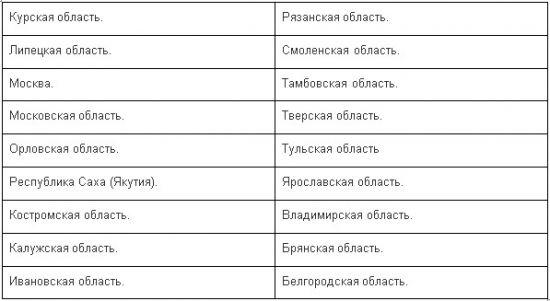 список регионов